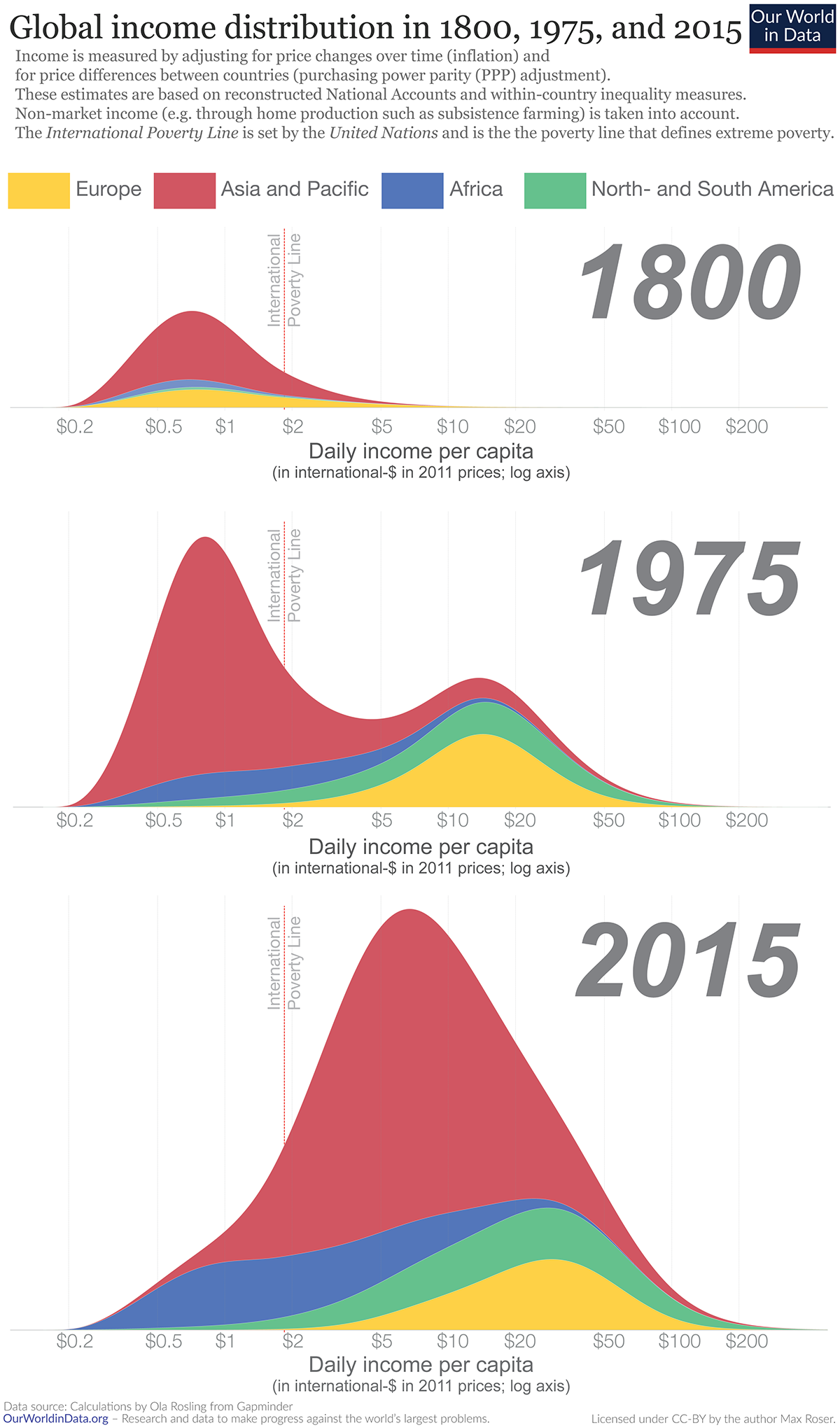 Global-inequality-in-1800-1975-and-2015-